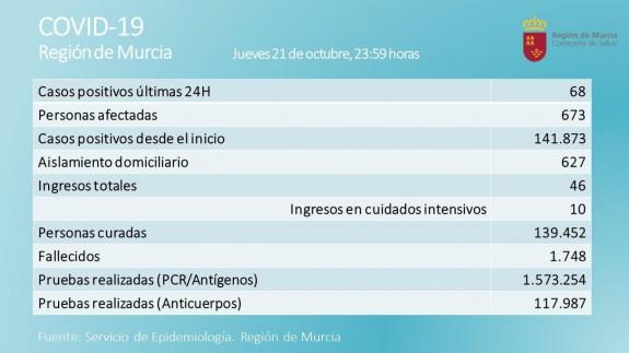 Segunda jornada sin fallecidos por Covid en la Región, que registra 68 nuevos casos positivos