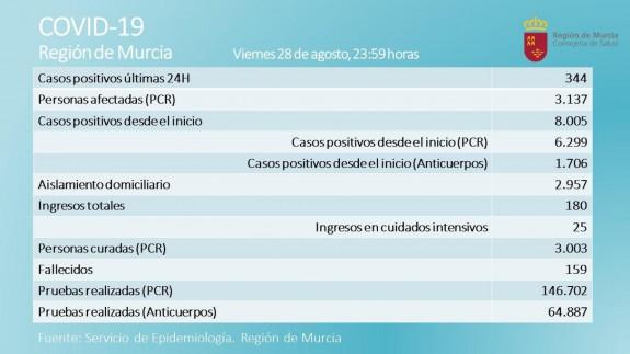 Servicio de epidemiología. Región de Murcia.