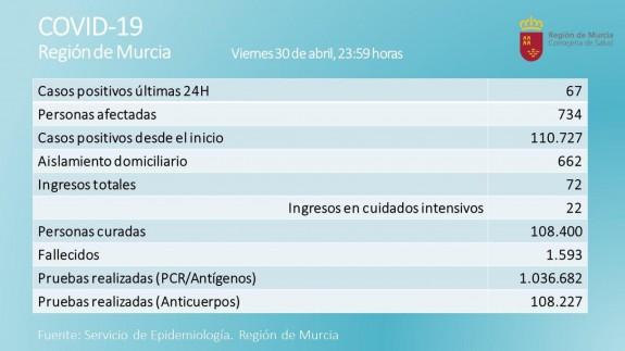La Región de Murcia registra 67 nuevos positivos en una jornada con un fallecido por covid