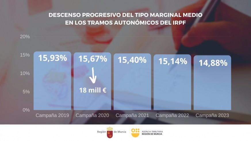 Evolución del tramo autonómico del IRPF
