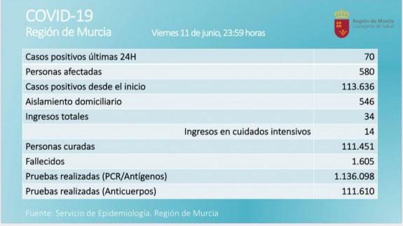 Datos del Servicio de Epidemiología. SALUD PÚBLICA.