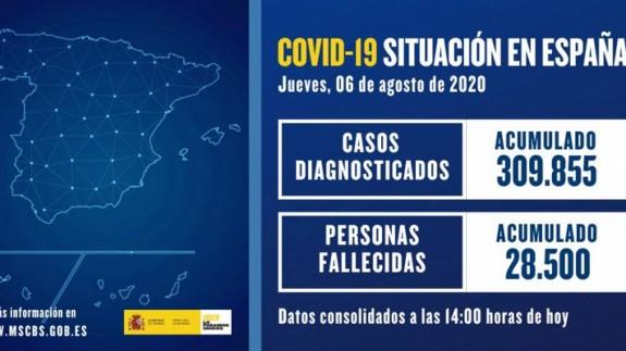 Actualización de datos de COVID-19 en España. MINISTERIO DE SANIDAD