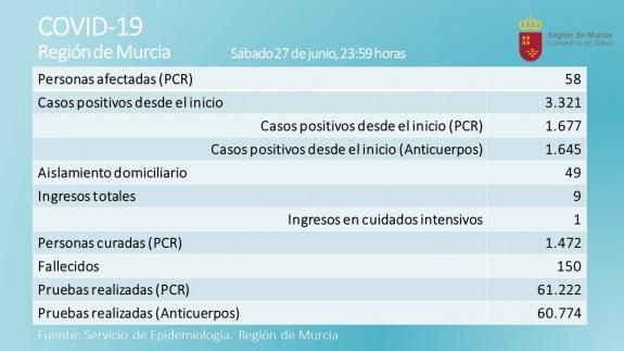 Cuadro con los enfermos de coronavirus en la Región