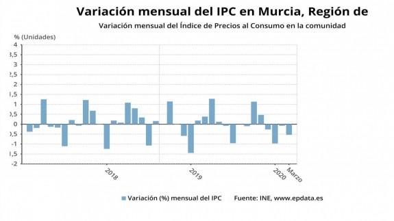 Los precios bajaron un 0,5% en marzo en la Región de Murcia