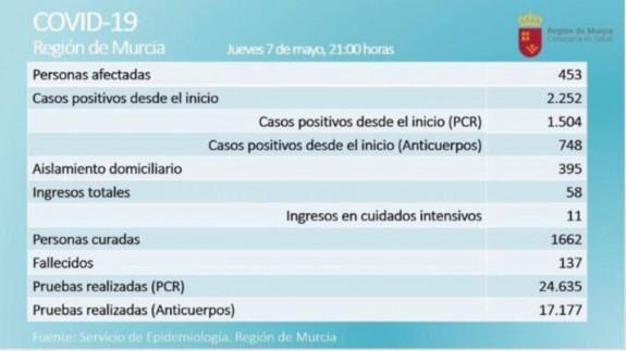 75 afectados menos, 135 curados y ningún fallecido por COVID-19 este jueves en la Región