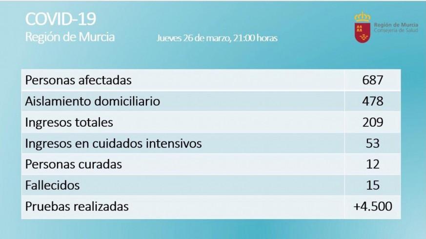 15 fallecidos y 687 casos positivos por coronavirus en la Región