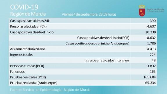 Datos correspondientes a la última jornada en la Región