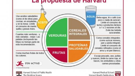 VIVA LA RADIO: Aprende a comer de manera saludable. La última palabra en nutrición: habló Harvard.