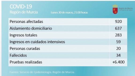 9 fallecidos y 23 positivos más en las últimas 24 horas en la Región