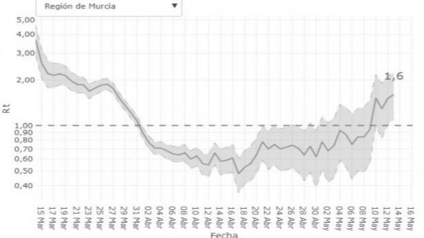 El índice de propagación de contagios de COVID-19 en la Región crece en los últimos días