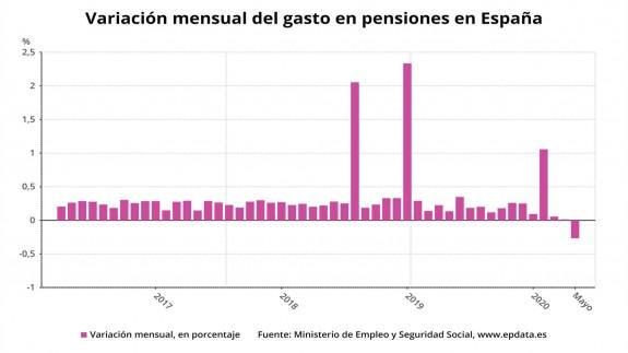 Variación en el gasto mensual de pensiones