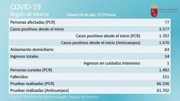 Cuatro nuevos positivos por coronavirus y una persona curada en las últimas 24 horas en la Región