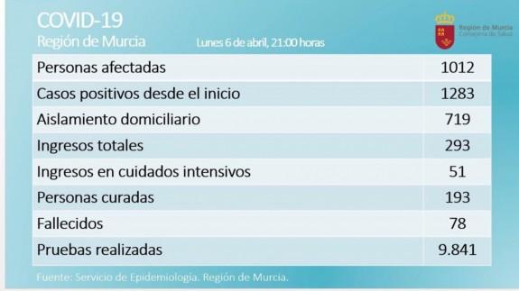 10 fallecidos en las últimas 24 horas por el COVID-19 en la Región