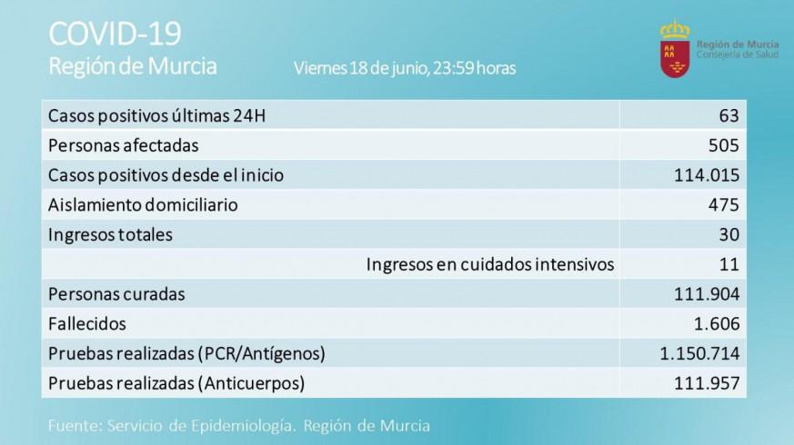 Un fallecido de 68 años en una jornada con 63 nuevos casos de covid en la Región de Murcia